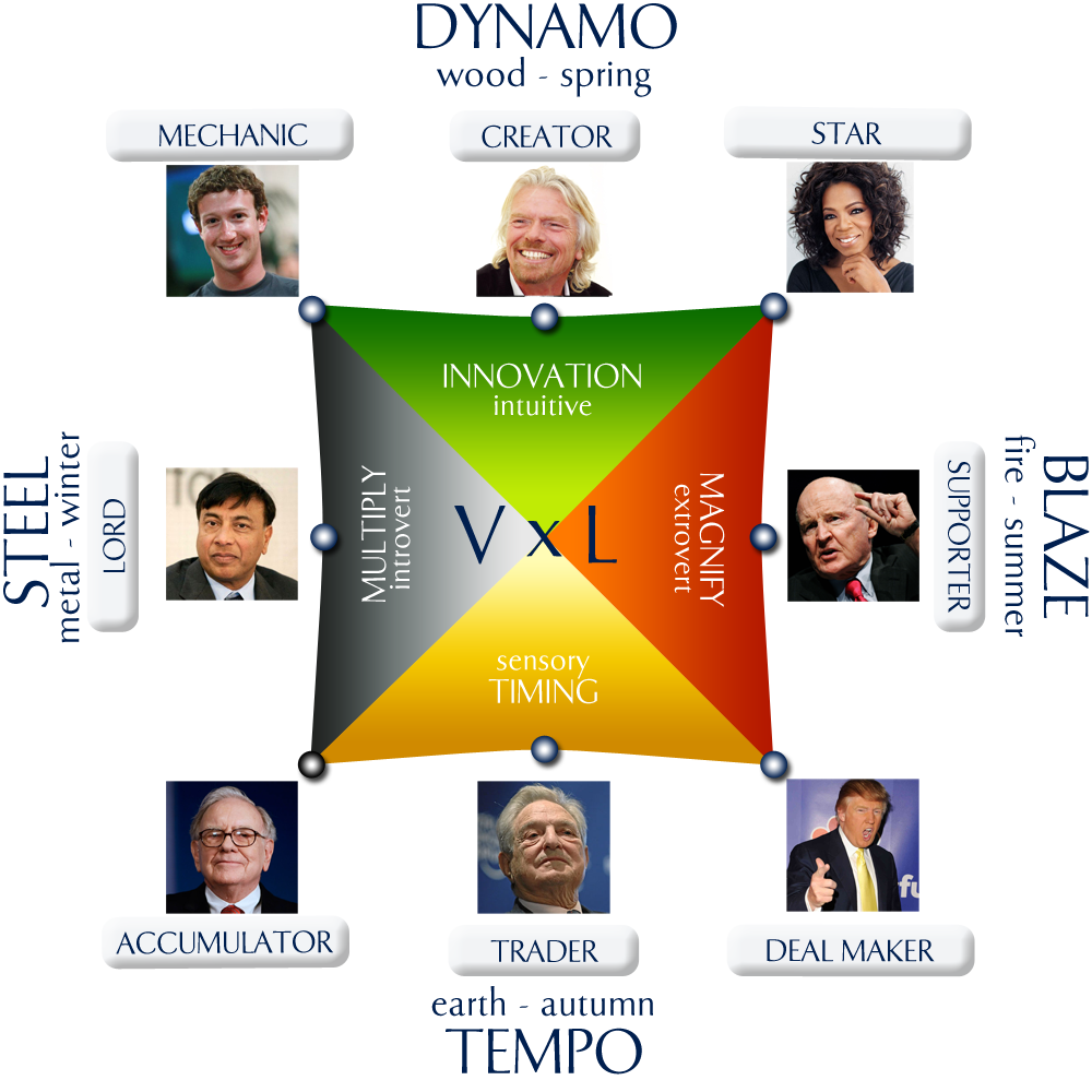 Wealth Dynamics Square